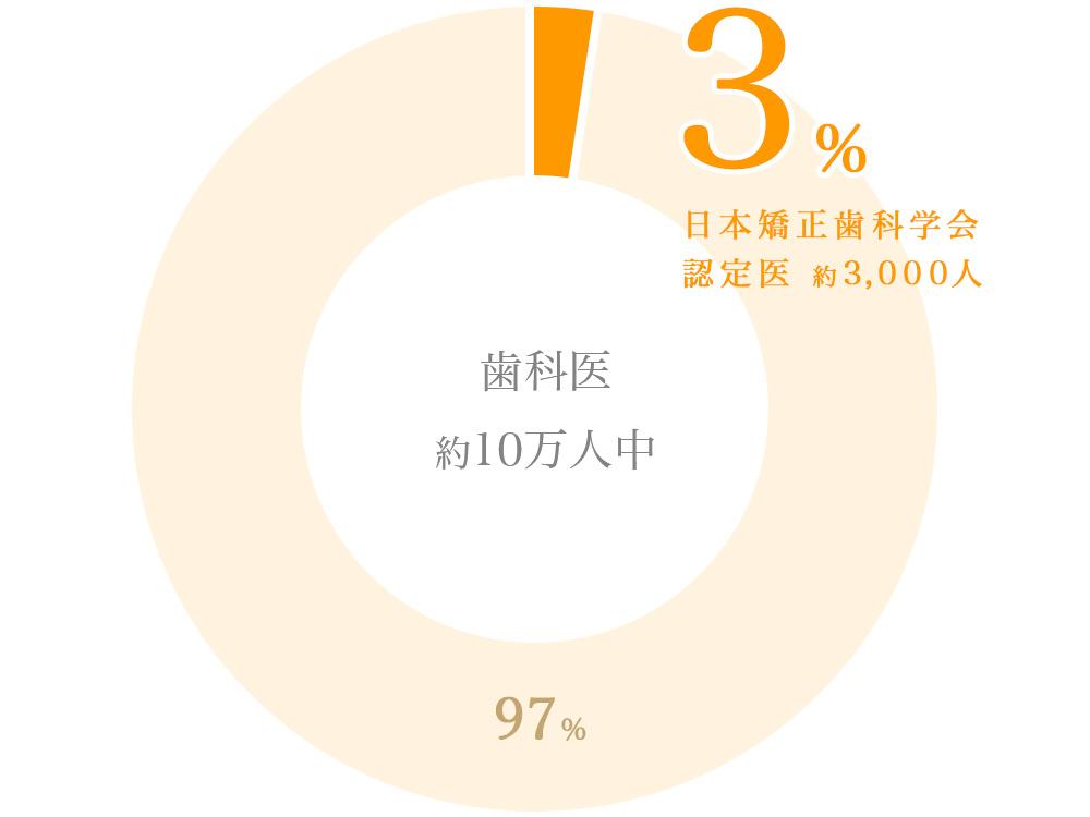全国で約3%の日本矯正歯科学会認定医が在籍